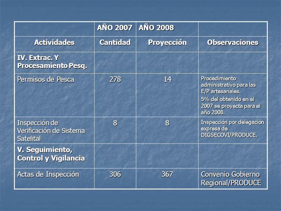 AÑO 2007 AÑO 2008 ActividadesCantidadProyecciónObservaciones IV. Extrac. Y Procesamiento Pesq. Permisos de Pesca 27814 Procedimiento administrativo pa