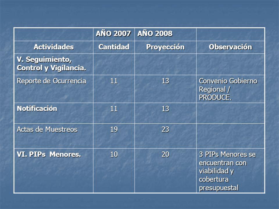AÑO 2007 AÑO 2008 ActividadesCantidadProyecciónObservación V. Seguimiento, Control y Vigilancia. Reporte de Ocurrencia 1113 Convenio Gobierno Regional
