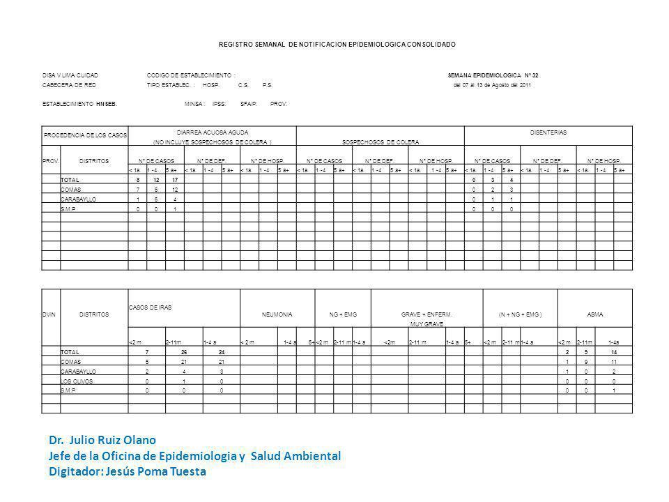 REGISTRO SEMANAL DE NOTIFICACION EPIDEMIOLOGICA CONSOLIDADO DISA V LIMA CUIDADCODIGO DE ESTABLECIMIENTO :SEMANA EPIDEMIOLOGICA Nº 32 CABECERA DE REDTIPO ESTABLEC.