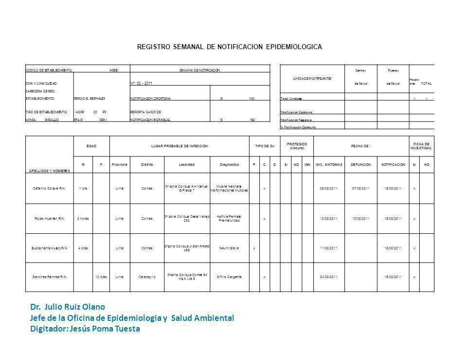 REGISTRO SEMANAL DE NOTIFICACION EPIDEMIOLOGICA CODIGO DE ESTABLECIMIENTO: HSEBSEMANA DE NOTIFICACION UNIDADES NOTIFICANTES CentrosPuestos DISA V LIMA CUIDAD Nº 32 - 2011 de Salud Hospit alesTOTAL CABECERA DE RED: NOTIFICACION OPORTUNA SI NO ESTABLECIMIENTO:SERGIO E.
