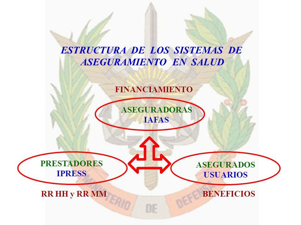 ASEGURADORAS IAFAS PRESTADORES IPRESS ASEGURADOS USUARIOS ESTRUCTURA DE LOS SISTEMAS DE ASEGURAMIENTO EN SALUD FINANCIAMIENTO RR HH y RR MMBENEFICIOS
