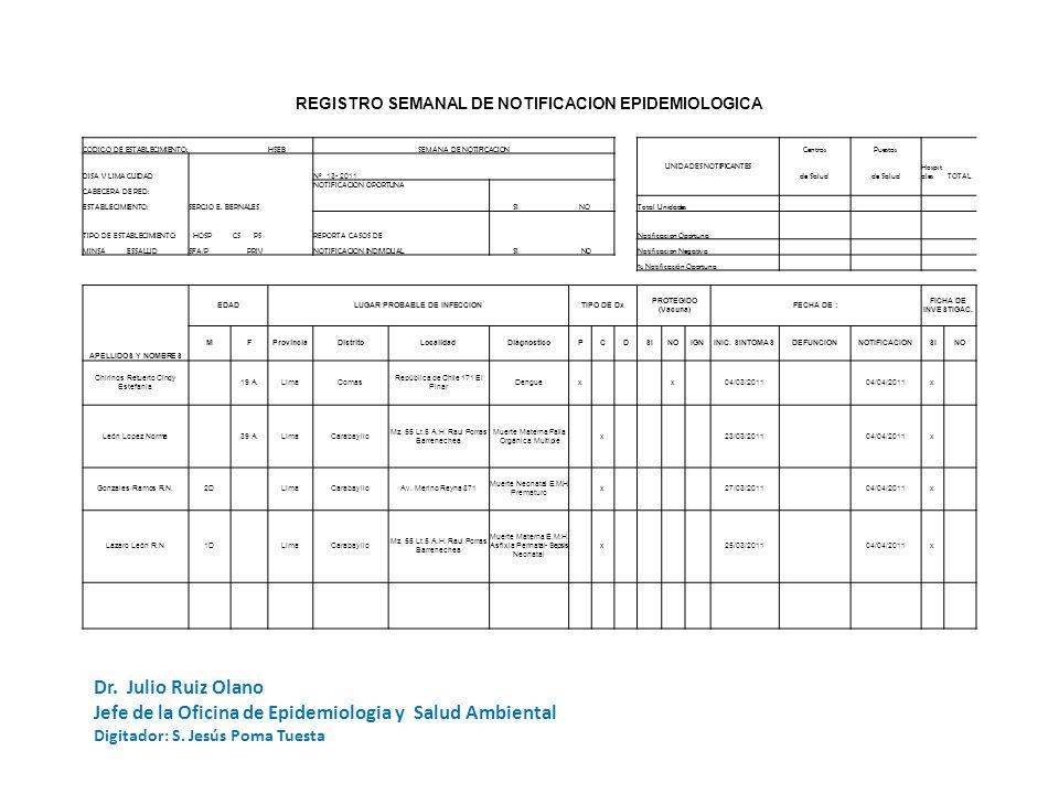 REGISTRO SEMANAL DE NOTIFICACION EPIDEMIOLOGICA CODIGO DE ESTABLECIMIENTO: HSEBSEMANA DE NOTIFICACION UNIDADES NOTIFICANTES CentrosPuestos DISA V LIMA CUIDAD Nº 13- 2011 de Salud Hospit alesTOTAL CABECERA DE RED: NOTIFICACION OPORTUNA SI NO ESTABLECIMIENTO:SERGIO E.