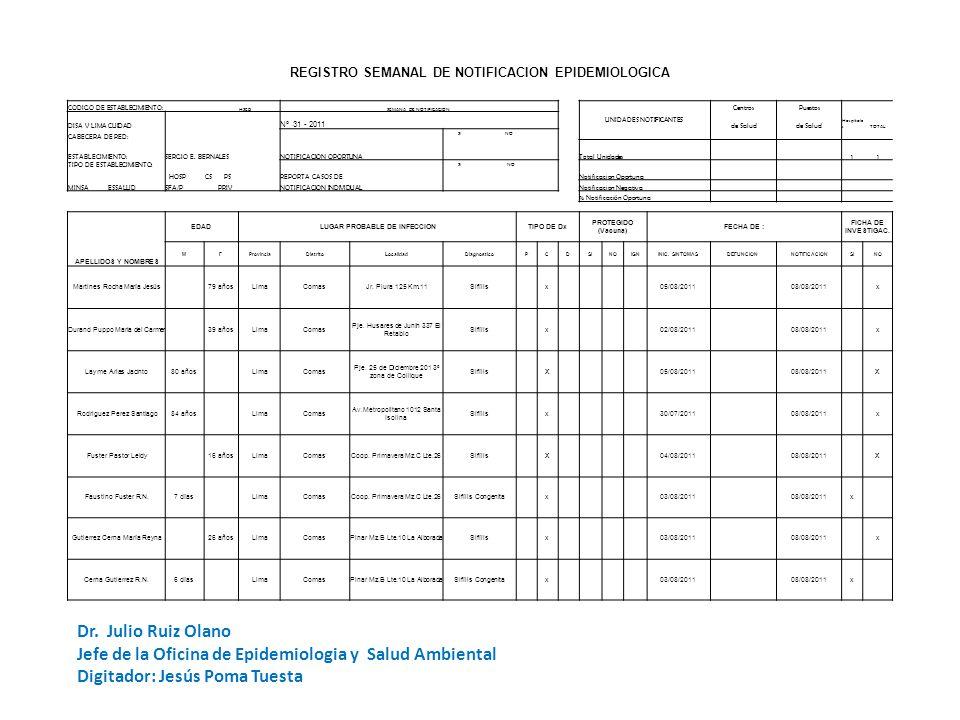 REGISTRO SEMANAL DE NOTIFICACION EPIDEMIOLOGICA CODIGO DE ESTABLECIMIENTO: HSEBSEMANA DE NOTIFICACION UNIDADES NOTIFICANTES CentrosPuestos DISA V LIMA CUIDAD Nº 31 - 2011 de Salud Hospitale sTOTAL CABECERA DE RED: NOTIFICACION OPORTUNA SI NO ESTABLECIMIENTO:SERGIO E.