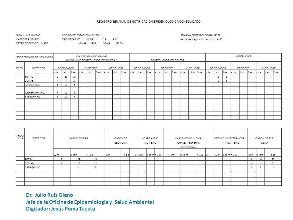 REGISTRO SEMANAL DE NOTIFICACION EPIDEMIOLOGICA CODIGO DE ESTABLECIMIENTO: HSEBSEMANA DE NOTIFICACION UNIDADES NOTIFICANTES CentrosPuestos DISA V LIMA CUIDAD Nº 22 - 2011 de Salud Hospita lesTOTAL CABECERA DE RED: NOTIFICACION OPORTUNA SI NO ESTABLECIMIENTO:SERGIO E.
