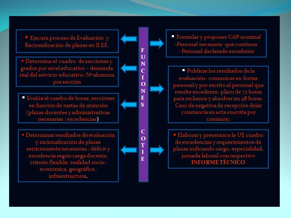 Comisiones Técnicas para la Evaluación y Racionalización de Plazas Institución Educativa Unidad Ejecutora (UGEL) Integrantes de la COTIE : a) Director
