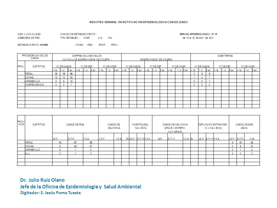 REGISTRO SEMANAL DE NOTIFICACION EPIDEMIOLOGICA CONSOLIDADO DISA V LIMA CUIDADCODIGO DE ESTABLECIMIENTO :SEMANA EPIDEMIOLOGICA Nº 15 CABECERA DE REDTI