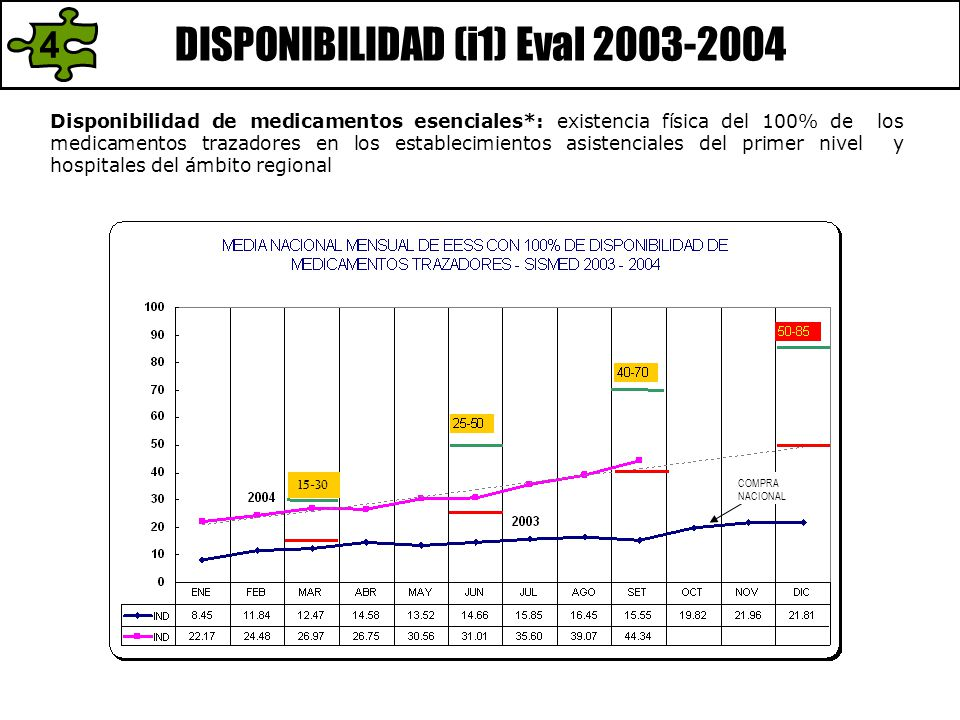 DISPONIBILIDAD (i1) Eval 2003-2004 Disponibilidad de medicamentos esenciales*: existencia física del 100% de los medicamentos trazadores en los establ