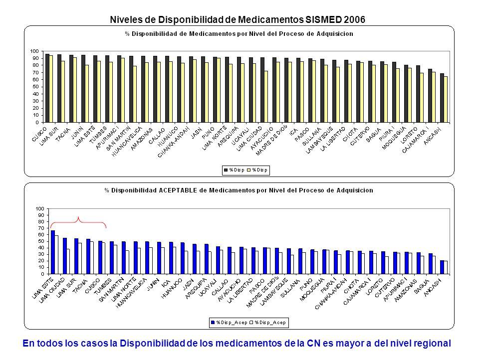 Niveles de Disponibilidad de Medicamentos SISMED 2006 En todos los casos la Disponibilidad de los medicamentos de la CN es mayor a del nivel regional