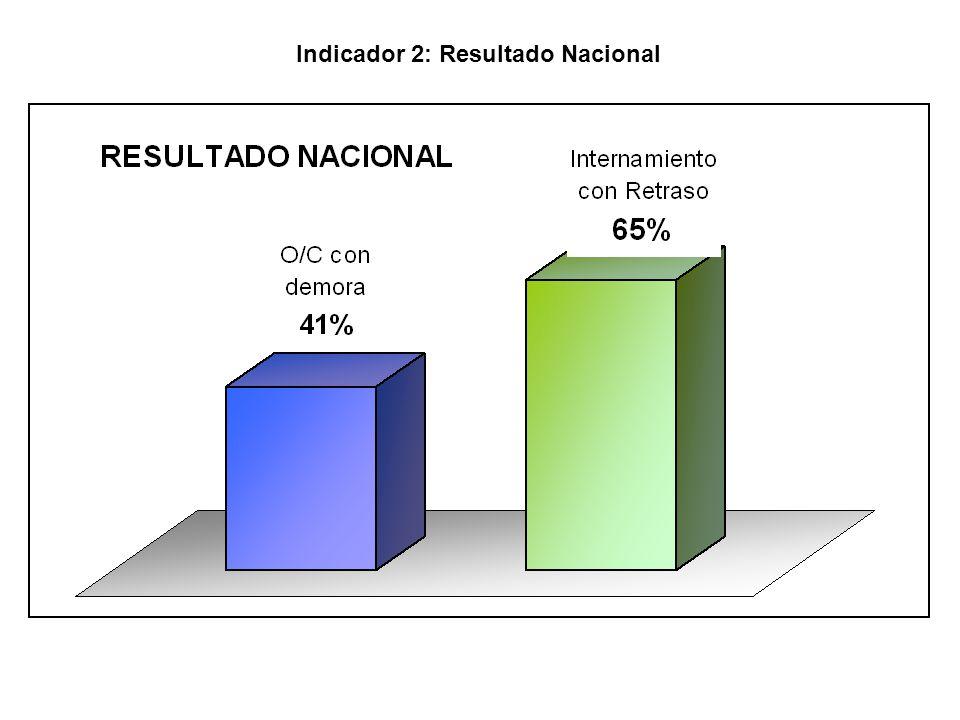 Indicador 2: Resultado Nacional