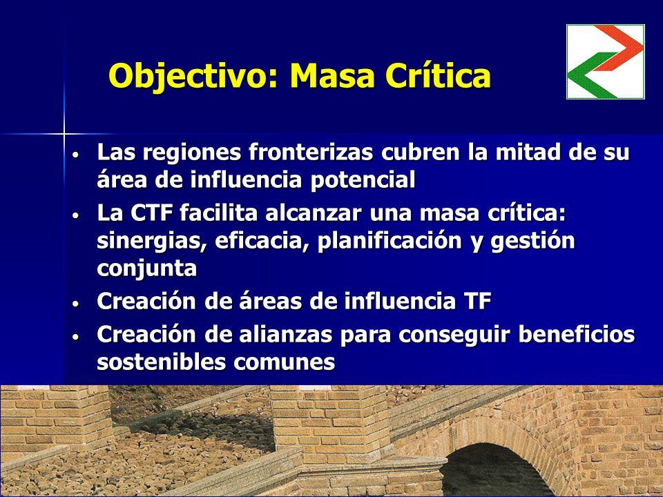 Objectivo: Masa Crítica Las regiones fronterizas cubren la mitad de su área de influencia potencial Las regiones fronterizas cubren la mitad de su área de influencia potencial La CTF facilita alcanzar una masa crítica: sinergias, eficacia, planificación y gestión conjunta La CTF facilita alcanzar una masa crítica: sinergias, eficacia, planificación y gestión conjunta Creación de áreas de influencia TF Creación de áreas de influencia TF Creación de alianzas para conseguir beneficios sostenibles comunes Creación de alianzas para conseguir beneficios sostenibles comunes