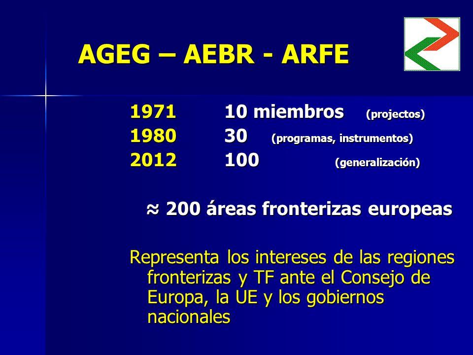 AGEG – AEBR - ARFE 197110 miembros (projectos) 198030 (programas, instrumentos) 2012100 (generalización) 200 áreas fronterizas europeas 200 áreas fronterizas europeas Representa los intereses de las regiones fronterizas y TF ante el Consejo de Europa, la UE y los gobiernos nacionales