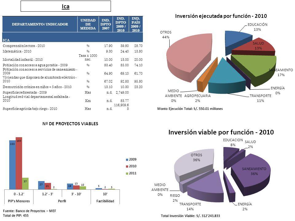 Ica Fuente: Banco de Proyectos – MEF Total de PIP: 455 Total Inversión Viable: S/. 312243,833 Monto Ejecución Total: S/. 550.01 millones DEPARTAMENTO