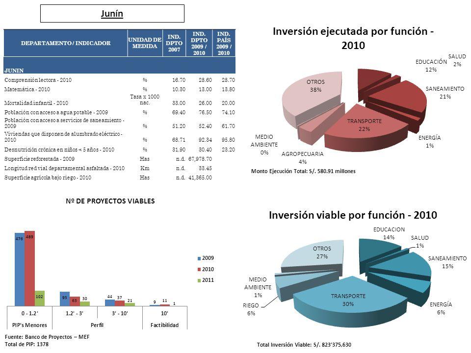 Junín Fuente: Banco de Proyectos – MEF Total de PIP: 1378 Total Inversión Viable: S/. 823375,630 Monto Ejecución Total: S/. 580.91 millones DEPARTAMEN