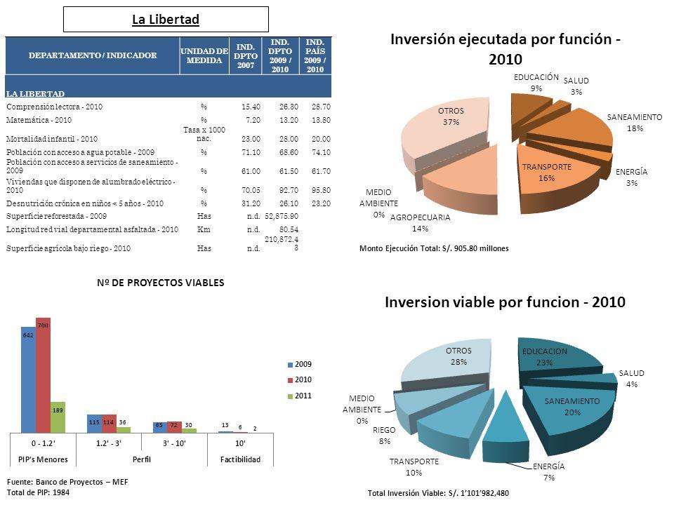 La Libertad Fuente: Banco de Proyectos – MEF Total de PIP: 1984 Total Inversión Viable: S/. 1101982,480 Monto Ejecución Total: S/. 905.80 millones DEP