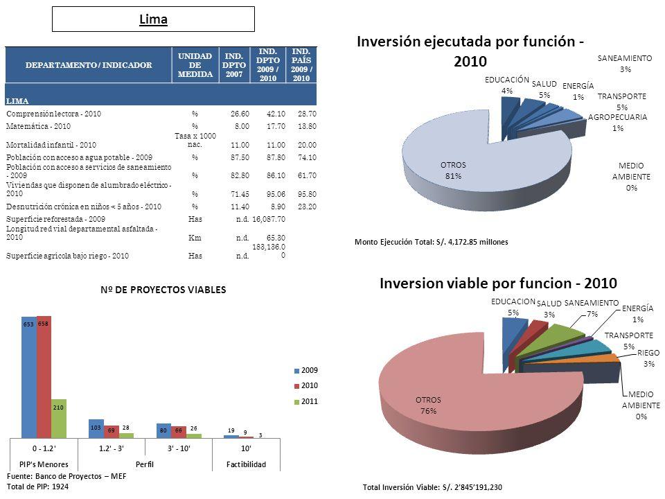 Lima Fuente: Banco de Proyectos – MEF Total de PIP: 1924 Total Inversión Viable: S/. 2845191,230 Monto Ejecución Total: S/. 4,172.85 millones DEPARTAM