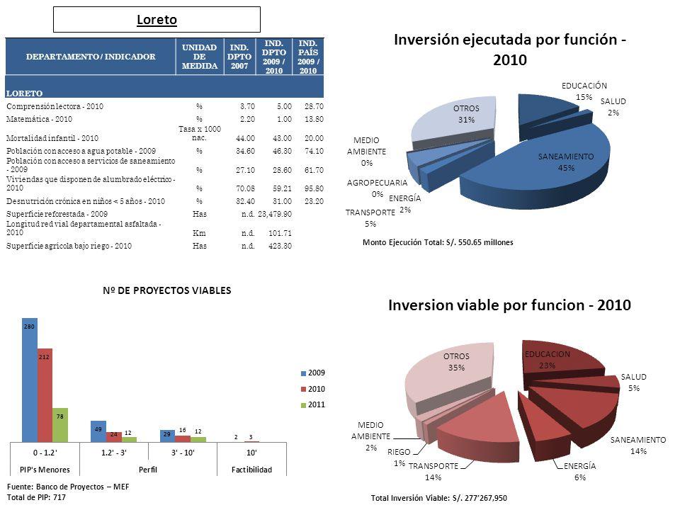 Loreto Fuente: Banco de Proyectos – MEF Total de PIP: 717 Total Inversión Viable: S/. 277267,950 Monto Ejecución Total: S/. 550.65 millones DEPARTAMEN