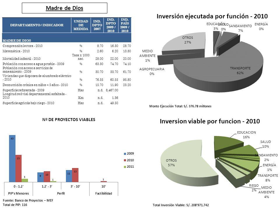 Madre de Dios Fuente: Banco de Proyectos – MEF Total de PIP: 116 Total Inversión Viable: S/. 208971,742 Monto Ejecución Total: S/. 376.78 millones DEP