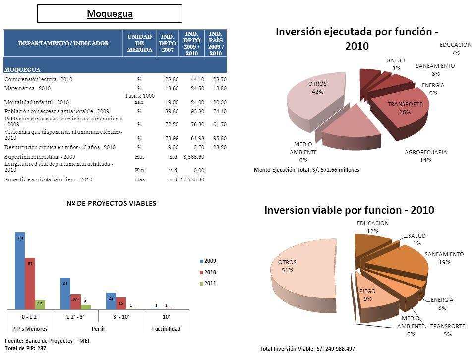Moquegua Fuente: Banco de Proyectos – MEF Total de PIP: 287 Total Inversión Viable: S/. 249988,497 Monto Ejecución Total: S/. 572.66 millones DEPARTAM