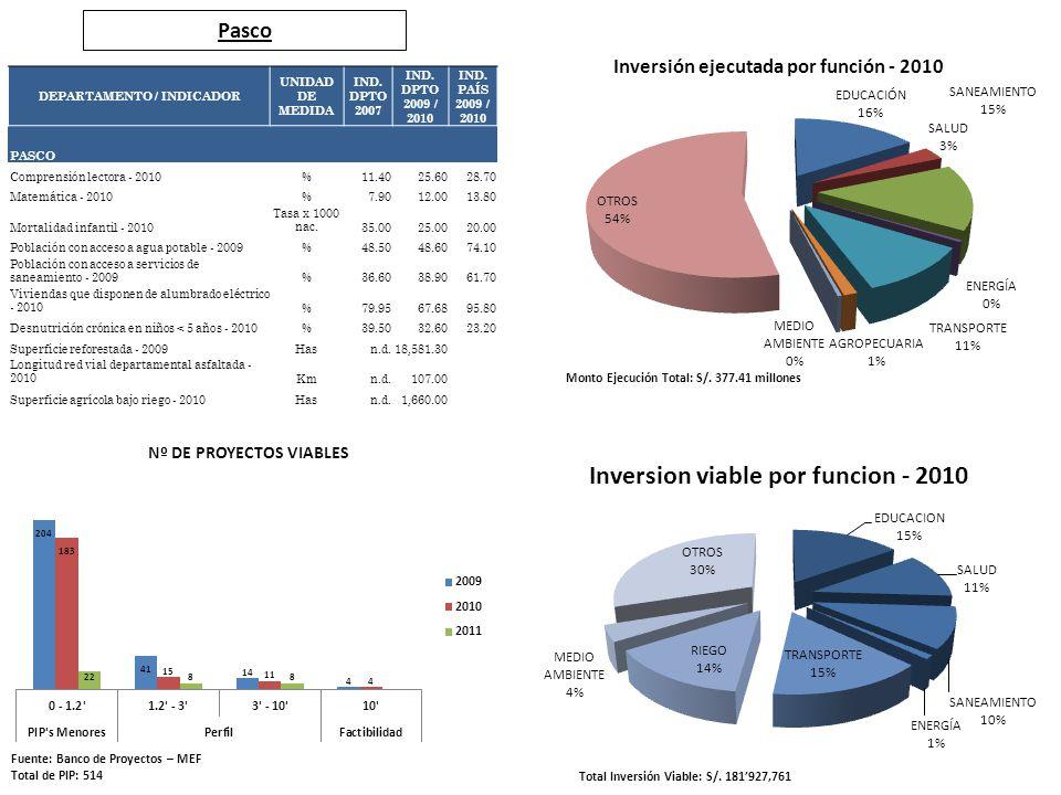 Pasco Fuente: Banco de Proyectos – MEF Total de PIP: 514 Total Inversión Viable: S/. 181927,761 Monto Ejecución Total: S/. 377.41 millones DEPARTAMENT
