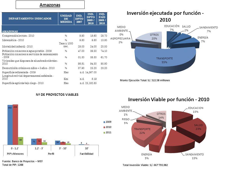 Amazonas Fuente: Banco de Proyectos – MEF Total de PIP: 1288 Total Inversión Viable: S/. 667793,982 Monto Ejecución Total: S/. 522.58 millones DEPARTA