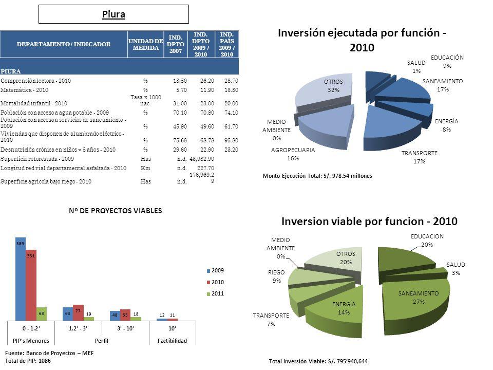 Piura Fuente: Banco de Proyectos – MEF Total de PIP: 1086 Total Inversión Viable: S/. 795940,644 Monto Ejecución Total: S/. 978.54 millones DEPARTAMEN