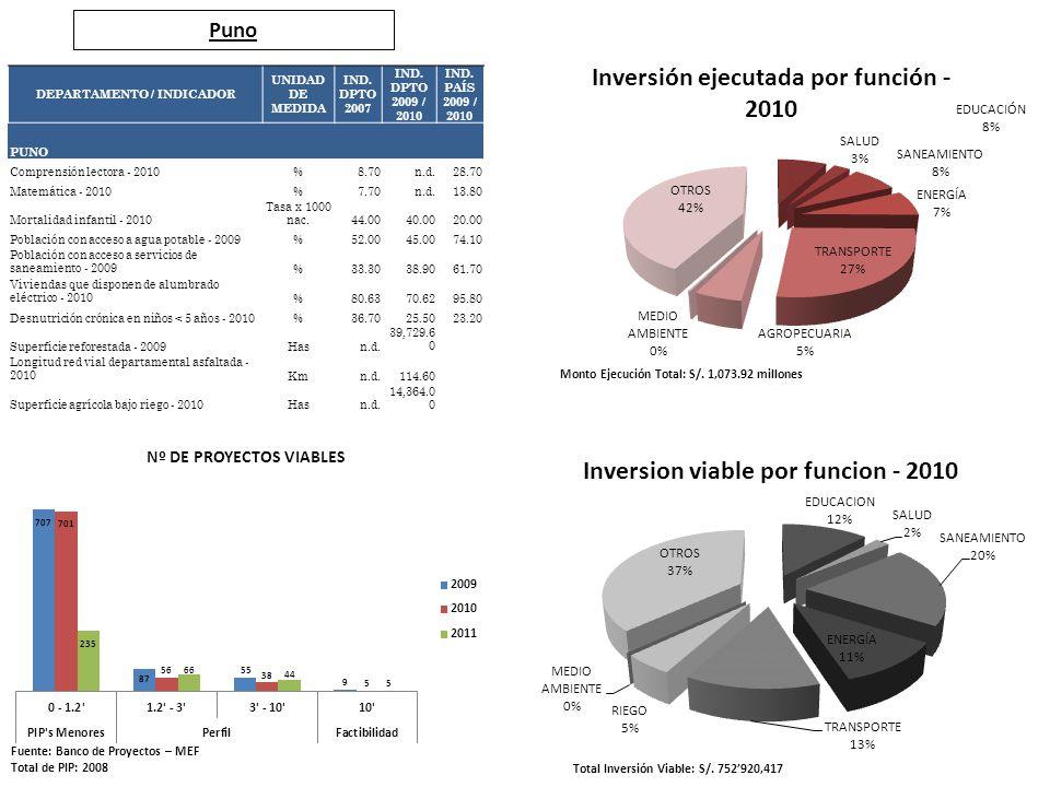 Puno Fuente: Banco de Proyectos – MEF Total de PIP: 2008 Total Inversión Viable: S/. 752920,417 Monto Ejecución Total: S/. 1,073.92 millones DEPARTAME