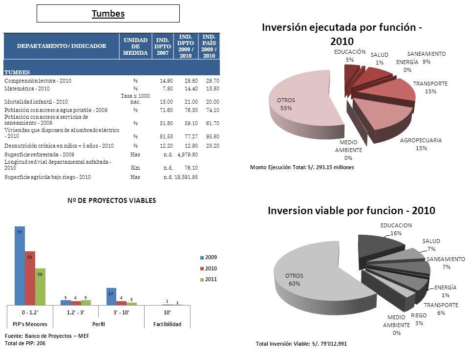 Tumbes Fuente: Banco de Proyectos – MEF Total de PIP: 206 Total Inversión Viable: S/. 79012,991 Monto Ejecución Total: S/. 293.15 millones DEPARTAMENT