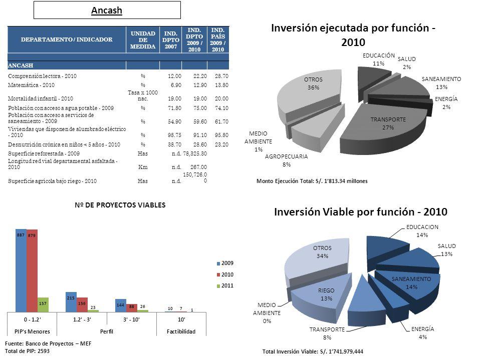 Ancash Fuente: Banco de Proyectos – MEF Total de PIP: 2593 Total Inversión Viable: S/. 1741,979,444 Monto Ejecución Total: S/. 1813.34 millones DEPART