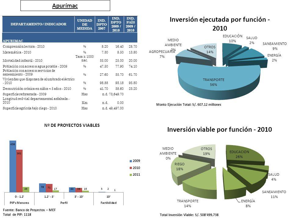 Apurímac Fuente: Banco de Proyectos – MEF Total de PIP: 1118 Total Inversión Viable: S/. 508499,738 Monto Ejecución Total: S/. 607.12 millones DEPARTA