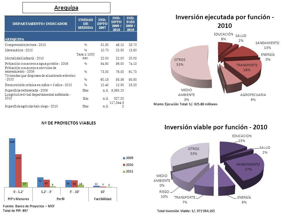Arequipa Fuente: Banco de Proyectos – MEF Total de PIP: 897 Total Inversión Viable: S/. 971064,165 Monto Ejecución Total: S/. 925.88 millones DEPARTAM