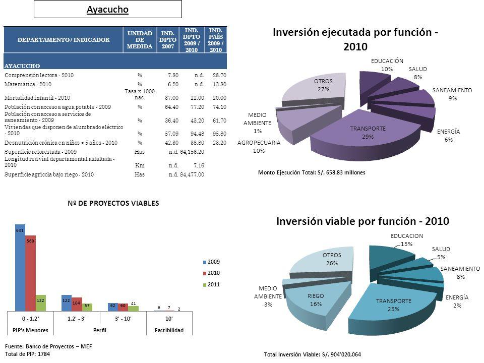 Ayacucho Fuente: Banco de Proyectos – MEF Total de PIP: 1784 Total Inversión Viable: S/. 904020,064 Monto Ejecución Total: S/. 658.83 millones DEPARTA