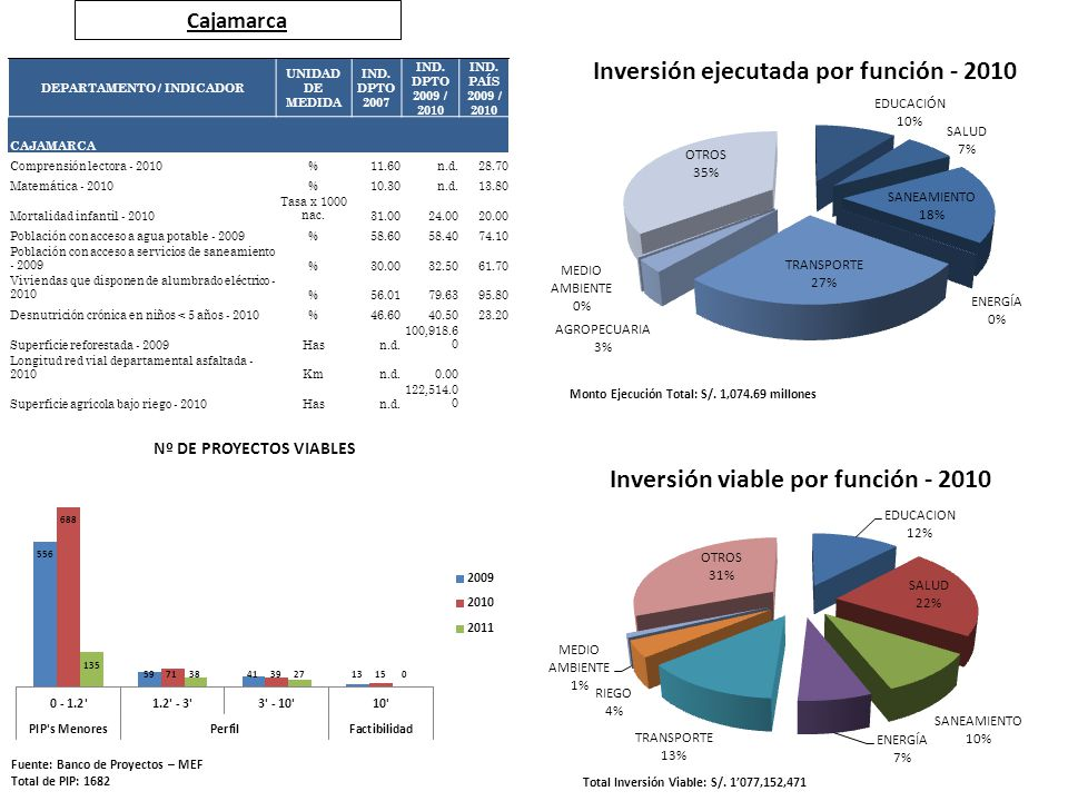 Cajamarca Fuente: Banco de Proyectos – MEF Total de PIP: 1682 Total Inversión Viable: S/. 1077,152,471 Monto Ejecución Total: S/. 1,074.69 millones DE