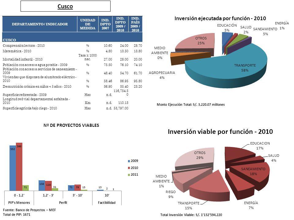 Cusco Fuente: Banco de Proyectos – MEF Total de PIP: 1671 Total Inversión Viable: S/. 1132594,220 Monto Ejecución Total: S/. 3,220.07 millones DEPARTA