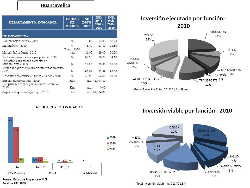 Huancavelica Fuente: Banco de Proyectos – MEF Total de PIP: 1939 Total Inversión Viable: S/. 711721,534 Monto Ejecución Total: S/. 515.45 millones DEP