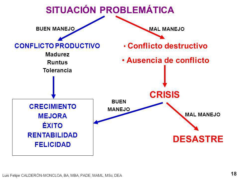 Luis Felipe CALDERÓN-MONCLOA, BA, MBA, PADE, MAML, MSc, DEA 18 Conflicto destructivo Ausencia de conflicto CRISIS SITUACIÓN PROBLEMÁTICA CONFLICTO PRODUCTIVO Madurez Runtus Tolerancia CRECIMIENTO MEJORA ÉXITO RENTABILIDAD FELICIDAD DESASTRE MAL MANEJO BUEN MANEJO MAL MANEJO BUEN MANEJO
