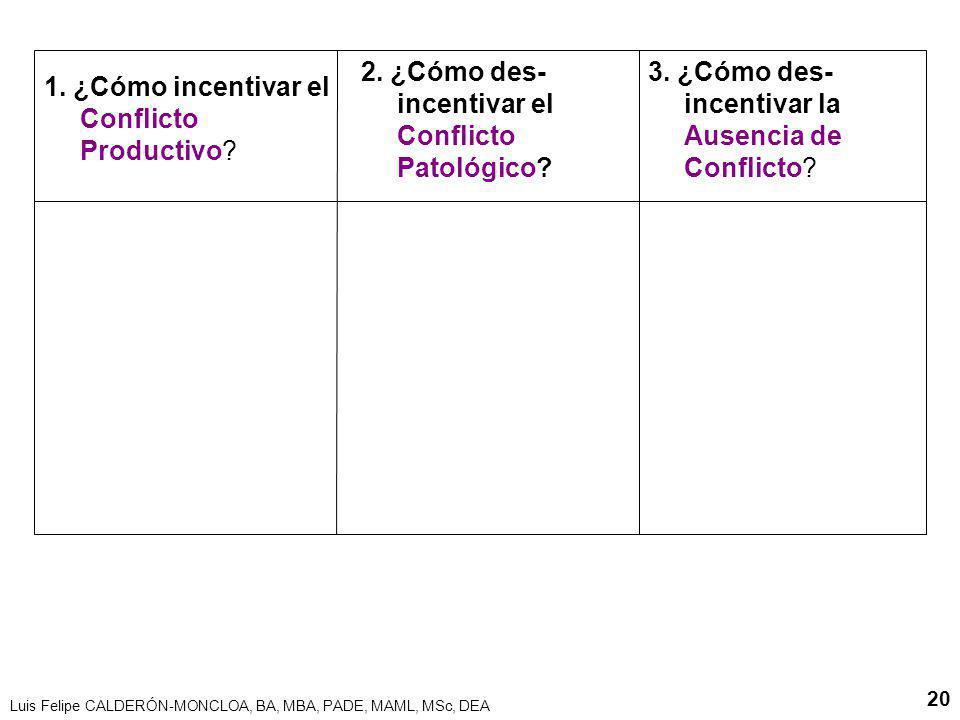 Luis Felipe CALDERÓN-MONCLOA, BA, MBA, PADE, MAML, MSc, DEA 20 1. ¿Cómo incentivar el Conflicto Productivo? 2. ¿Cómo des- incentivar el Conflicto Pato