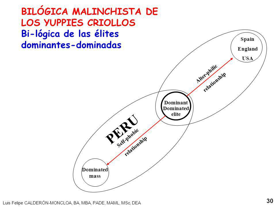 Luis Felipe CALDERÓN-MONCLOA, BA, MBA, PADE, MAML, MSc, DEA 30 Spain England USA Dominant Dominated elite Dominated mass Alter-philic relationship Sel