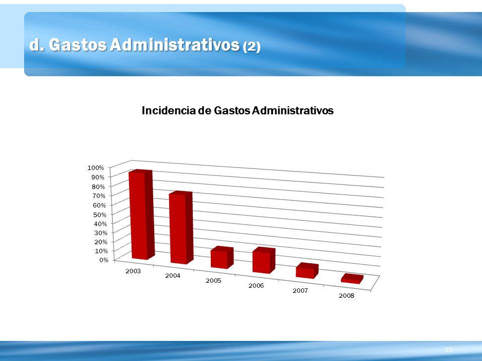 15 d. Gastos Administrativos (2)