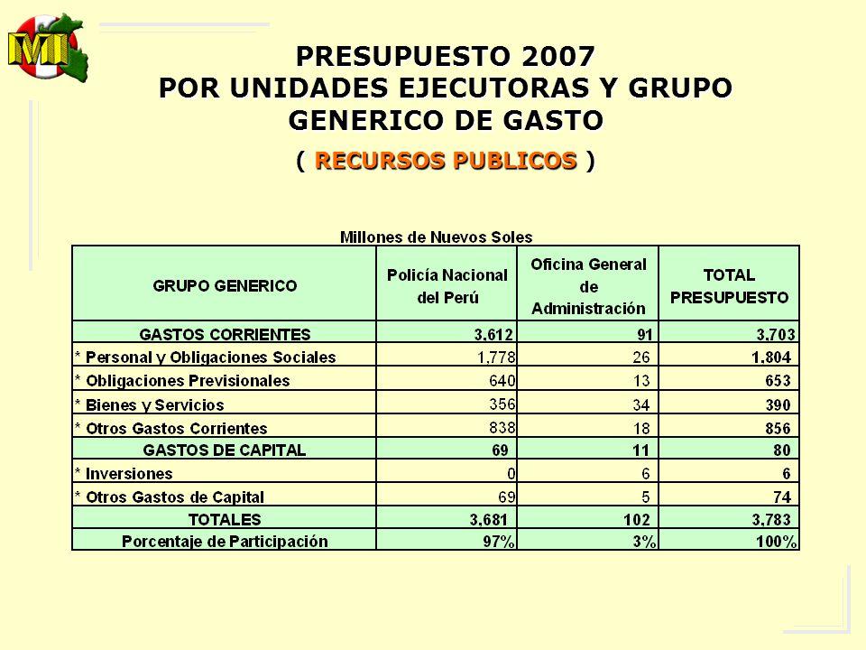 PRESUPUESTO 2007 POR UNIDADES EJECUTORAS Y GRUPO GENERICO DE GASTO ( RECURSOS ORDINARIOS )