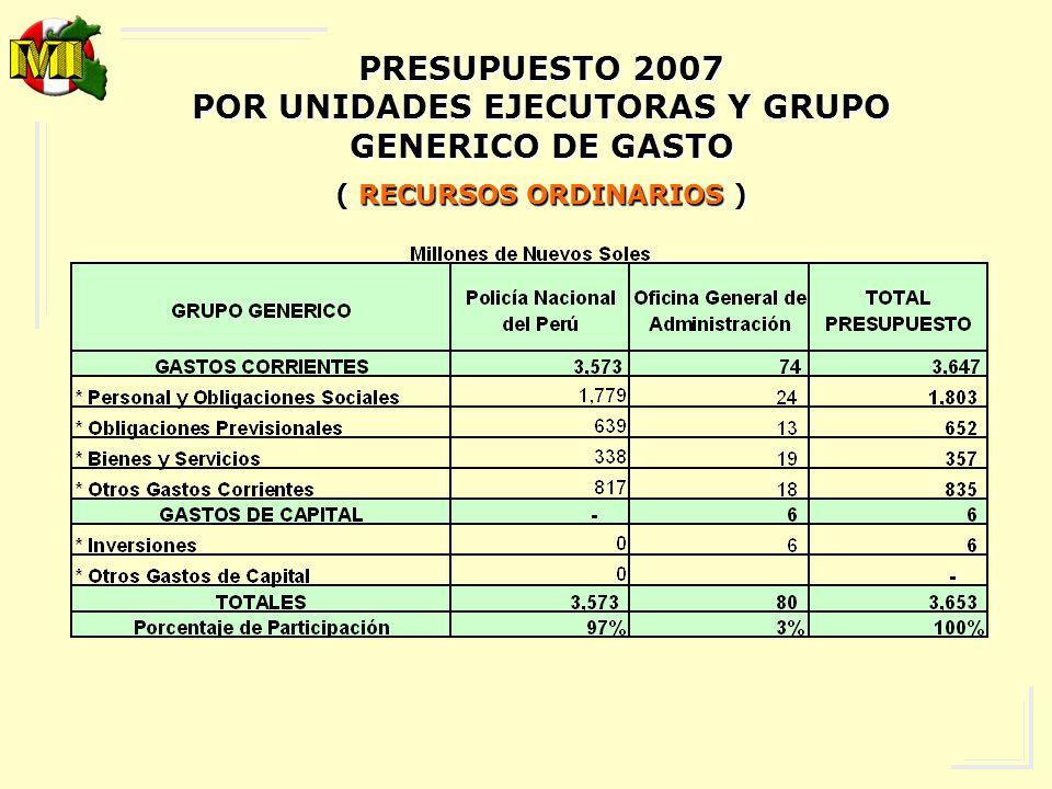 PRESUPUESTO 2007 POR CONCEPTO Y GRUPO GENERICO DE GASTO (RECURSOS PUBLICOS )