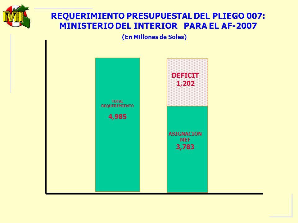PRESUPUESTO 2007 POR FUENTE DE FINANCIAMIENTO Y GRUPO GENERICO DE GASTO ( RECURSOS PUBLICOS ) EN MILLONES DE NUEVOS SOLES