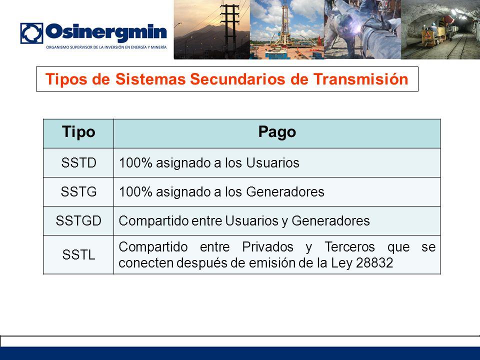 Tipos de Sistemas Complementarios de Transmisión TipoPago SCTPT Asignado a la Demanda, a la Generación o a ambos.