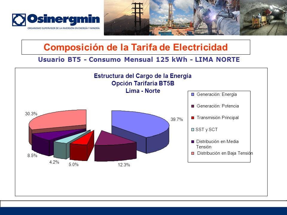 Composición de la Tarifa de Electricidad Usuario BT5 - Consumo Mensual 125 kWh - LIMA NORTE MATERIA DE REGULACION Estructura del Cargo de la Energía O