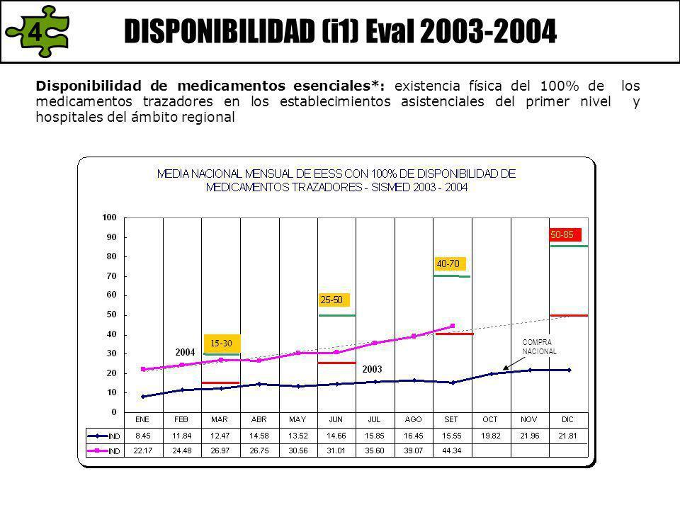 DISPONIBILIDAD (i1) Eval 2003-2004 Disponibilidad de medicamentos esenciales*: existencia física del 100% de los medicamentos trazadores en los establecimientos asistenciales del primer nivel y hospitales del ámbito regional 15-30 COMPRA NACIONAL 4