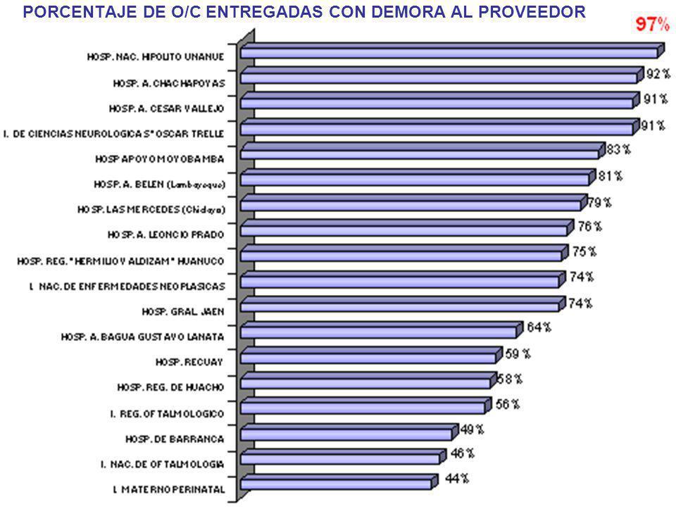 PORCENTAJE DE O/C ENTREGADAS CON DEMORA AL PROVEEDOR