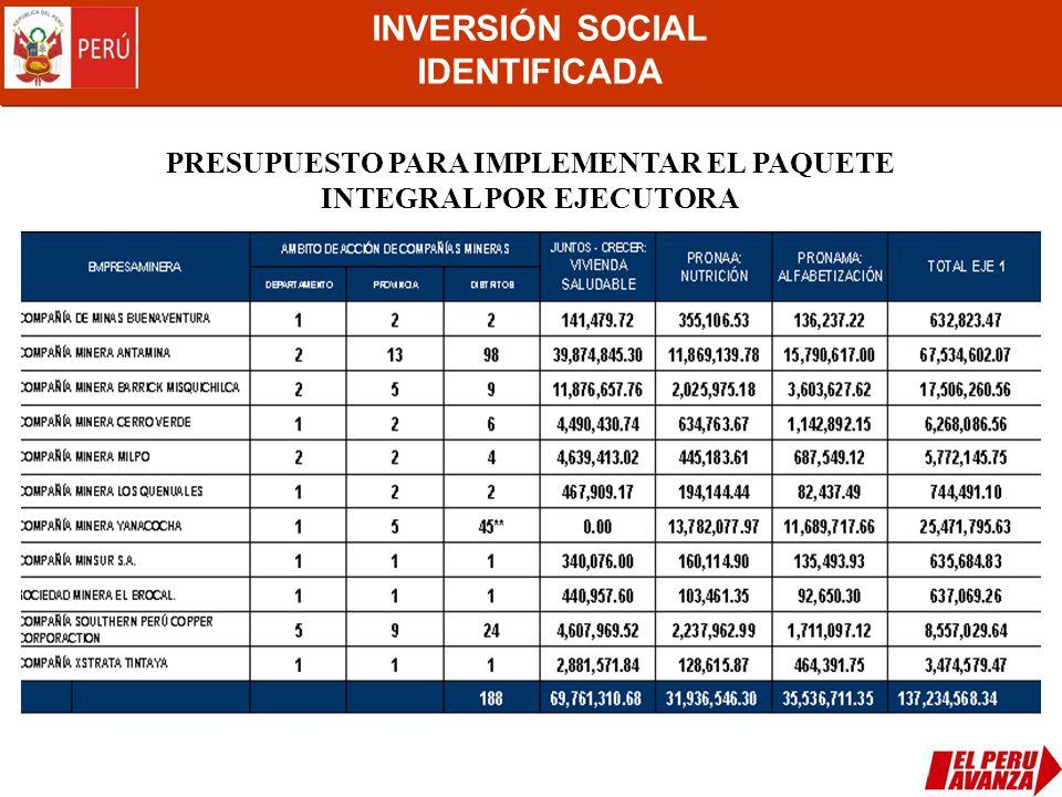INVERSIÓN SOCIAL IDENTIFICADA PRESUPUESTO PARA IMPLEMENTAR EL PAQUETE INTEGRAL POR EJECUTORA