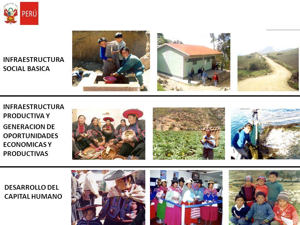 DESARROLLO DEL CAPITAL HUMANO INFRAESTRUCTURA SOCIAL BASICA INFRAESTRUCTURA PRODUCTIVA Y GENERACION DE OPORTUNIDADES ECONOMICAS Y PRODUCTIVAS