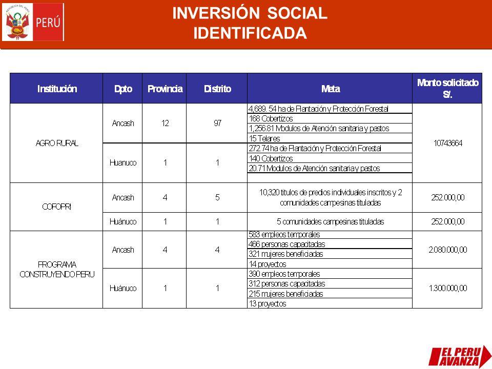 INVERSIÓN SOCIAL IDENTIFICADA