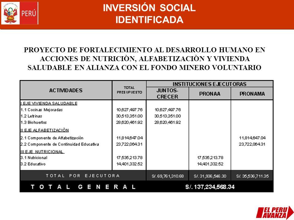 INVERSIÓN SOCIAL IDENTIFICADA PROYECTO DE FORTALECIMIENTO AL DESARROLLO HUMANO EN ACCIONES DE NUTRICIÒN, ALFABETIZACIÒN Y VIVIENDA SALUDABLE EN ALIANZ