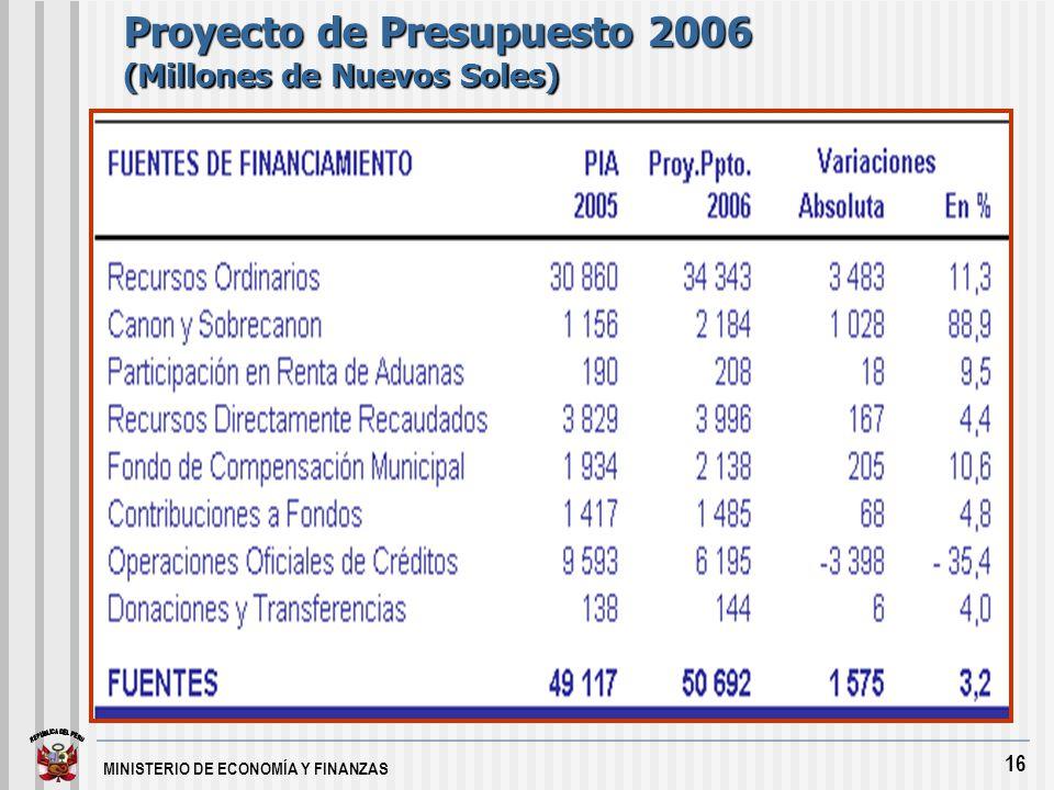 MINISTERIO DE ECONOMÍA Y FINANZAS 16 Proyecto de Presupuesto 2006 (Millones de Nuevos Soles)